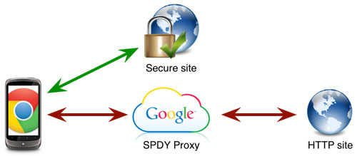 Google Proxy Server List For Bypass Paywalls - TechHowdy