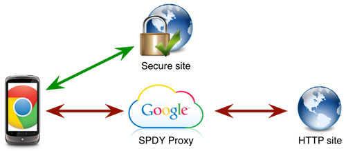 google proxy list